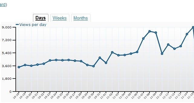 how to use seo to increase blog traffic