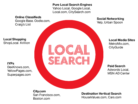 local search seo diagram having all the advanced link building techniques